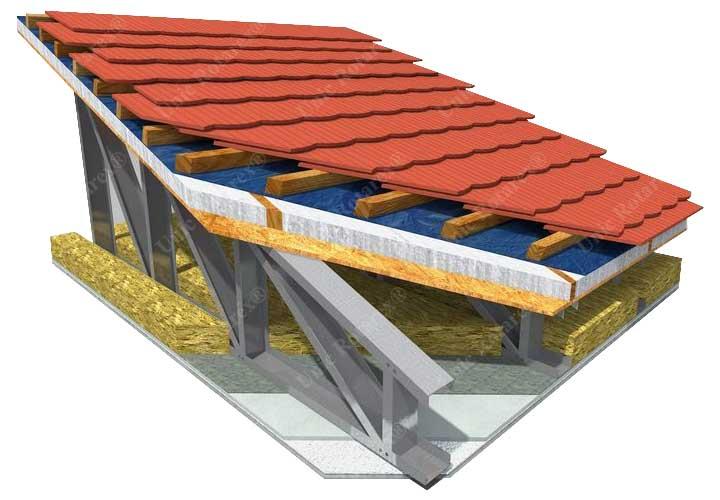 Sectiune acoperis la case metalice